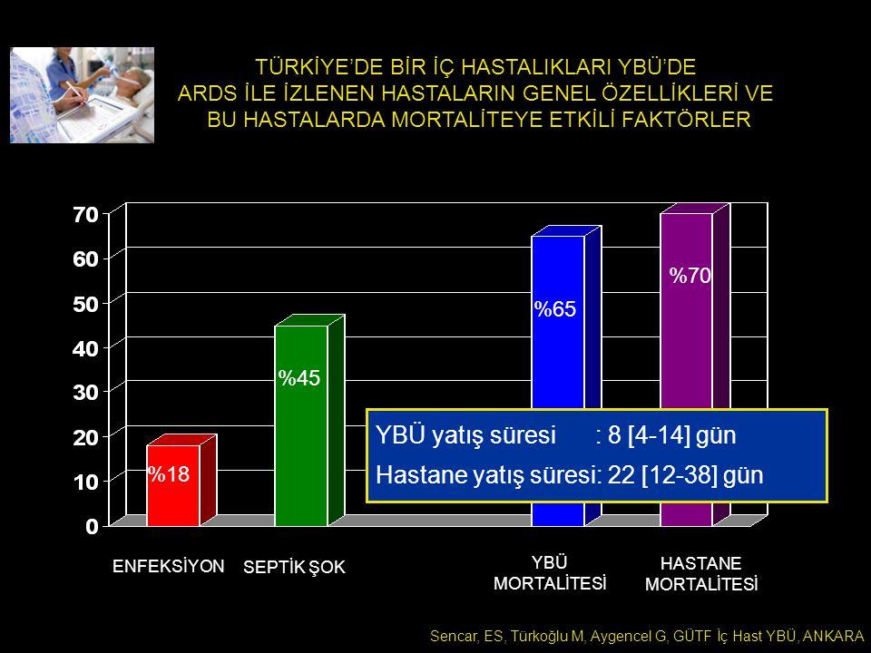 YBÜ yatış süresi : 8 [4-14] gün Hastane yatış süresi: 22 [12-38] gün